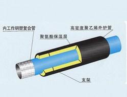 山西孔网钢带PE-RT复合管